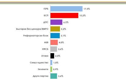 Алфа Рисърч: На евровота ГЕРБ печели 17,5%, а БСП – 15,2%