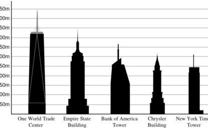 Трима екстремно луди скачат с парашути от най-високата сграда в Ню Йорк