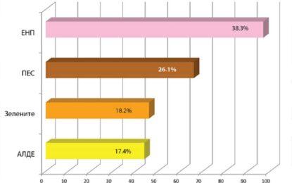 Проба-проба: Софиянци избраха десните за ЕП